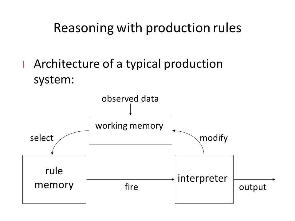 Reasoning with production rules l Architecture of a typical production system: rule memory interpreter working memory observed data fire modifyselect output