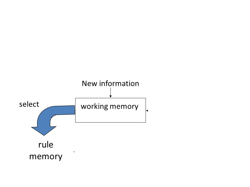 Reasoning with production rules l Architecture of a typical production system: rule memory interpreter working memory New information fire modify select output