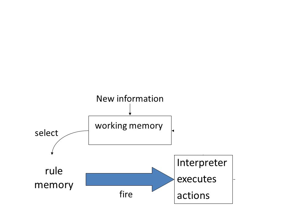 Reasoning with production rules l Architecture of a typical production system: rule memory Interpreter executes actions working memory New information fire modify select output