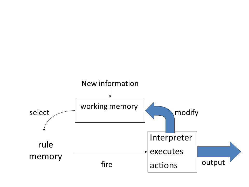 Reasoning with production rules l Architecture of a typical production system: rule memory Interpreter executes actions working memory New information fire modifyselect output