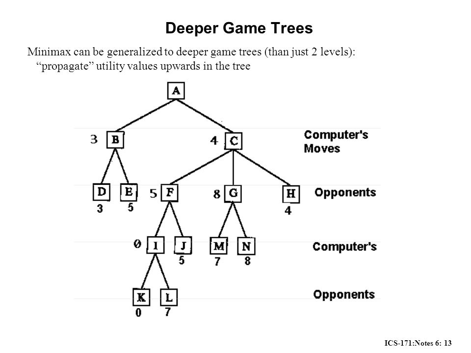ICS-171:Notes 6: 13 Deeper Game Trees Minimax can be generalized to deeper game trees (than just 2 levels): propagate utility values upwards in the tree