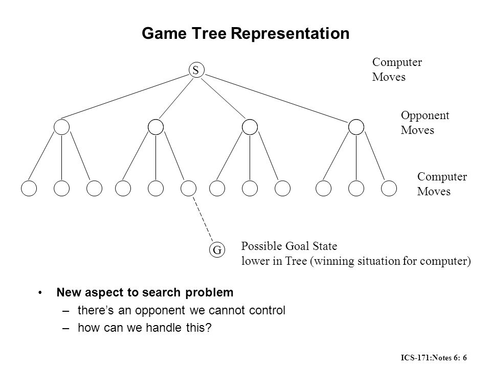 ICS-171:Notes 6: 6 Game Tree Representation New aspect to search problem –there's an opponent we cannot control –how can we handle this.