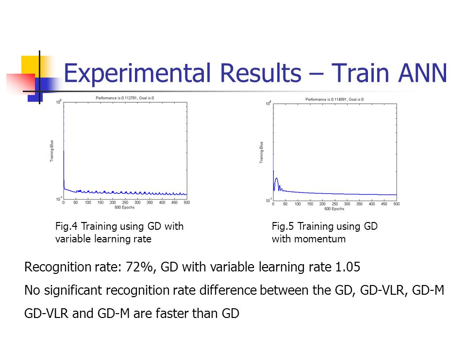 Experimental Results – Train ANN Fig.4 Training using GD with variable learning rate Recognition rate: 72%, GD with variable learning rate 1.05 No significant recognition rate difference between the GD, GD-VLR, GD-M GD-VLR and GD-M are faster than GD Fig.5 Training using GD with momentum