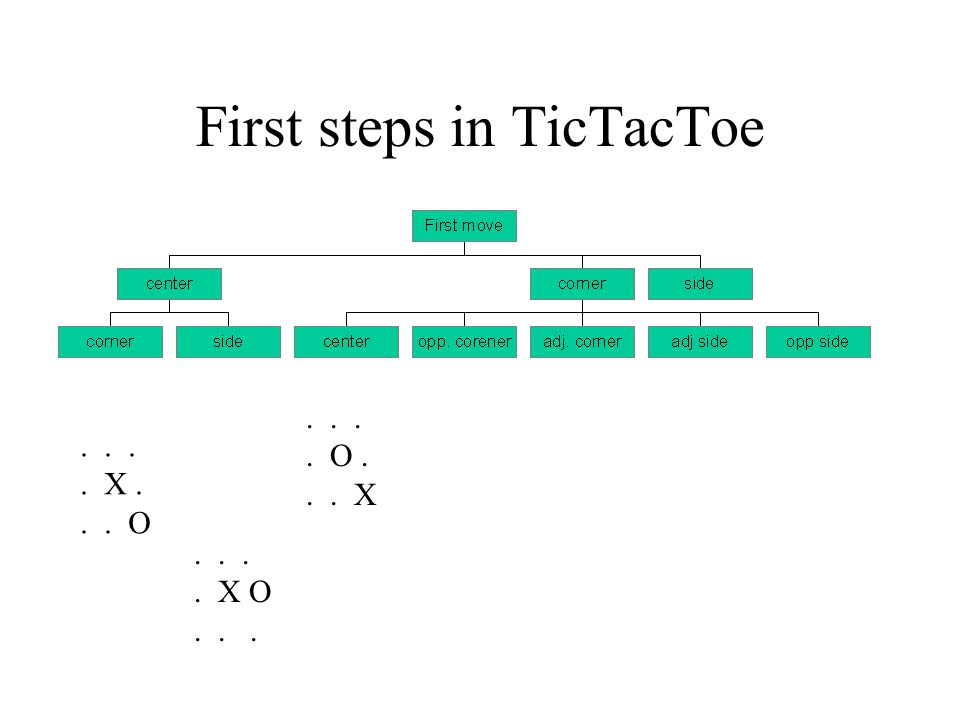 First steps in TicTacToe.... O... X.... X O.... X... O