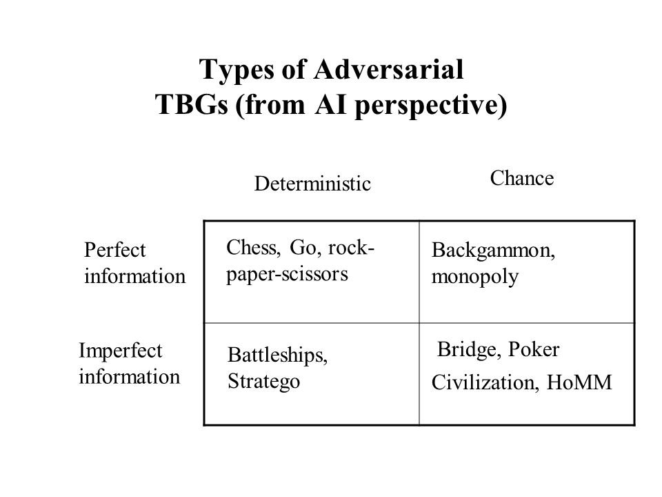 Types of Adversarial TBGs (from AI perspective) Perfect information Imperfect information Deterministic Chance Chess, Go, rock- paper-scissors Battleships, Stratego Backgammon, monopoly Civilization, HoMM Bridge, Poker