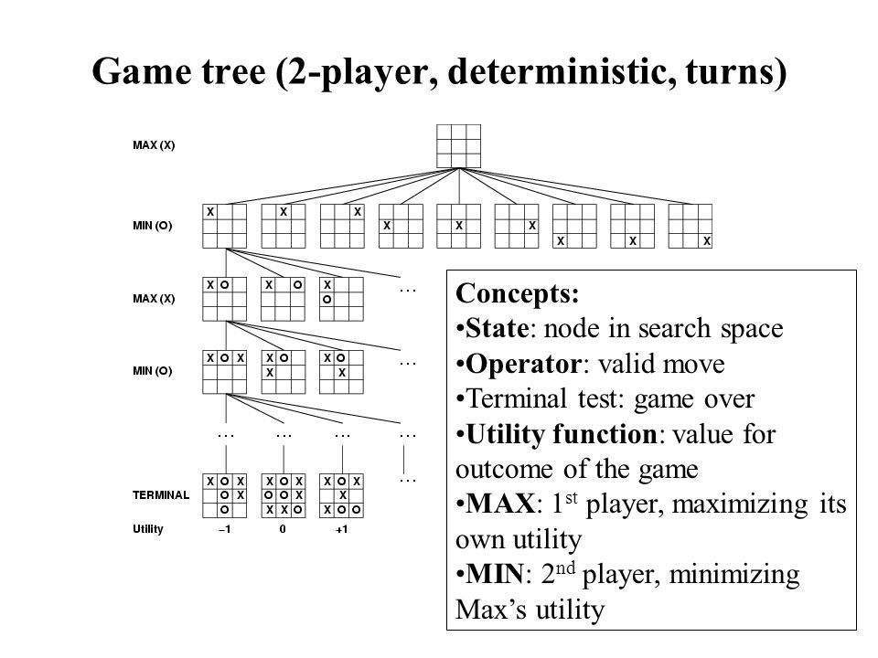 Game tree (2-player, deterministic, turns) Concepts: State: node in search space Operator: valid move Terminal test: game over Utility function: value for outcome of the game MAX: 1 st player, maximizing its own utility MIN: 2 nd player, minimizing Max's utility