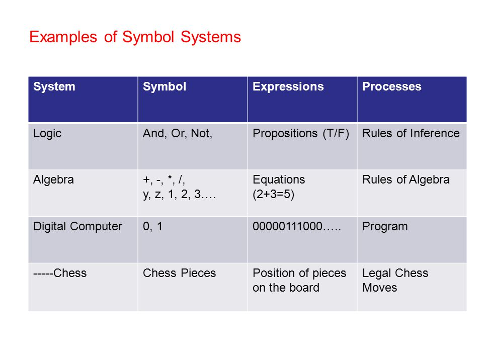 Examples of Symbol Systems SystemSymbolExpressionsProcesses LogicAnd, Or, Not,Propositions (T/F)Rules of Inference Algebra+, -, *, /, y, z, 1, 2, 3….