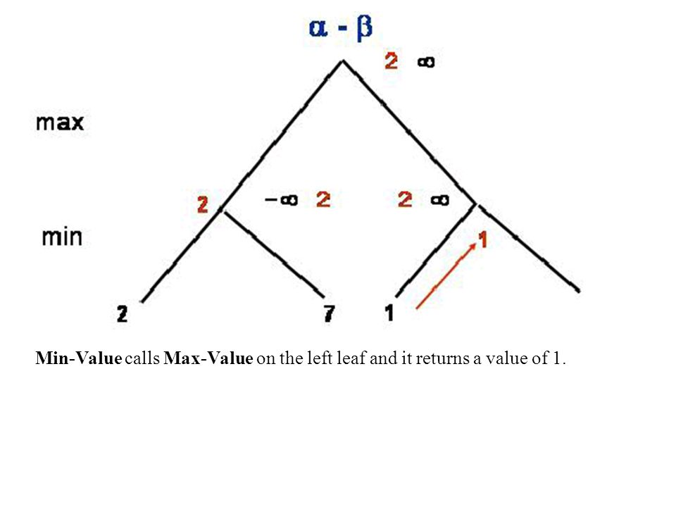 Min-Value calls Max-Value on the left leaf and it returns a value of 1.