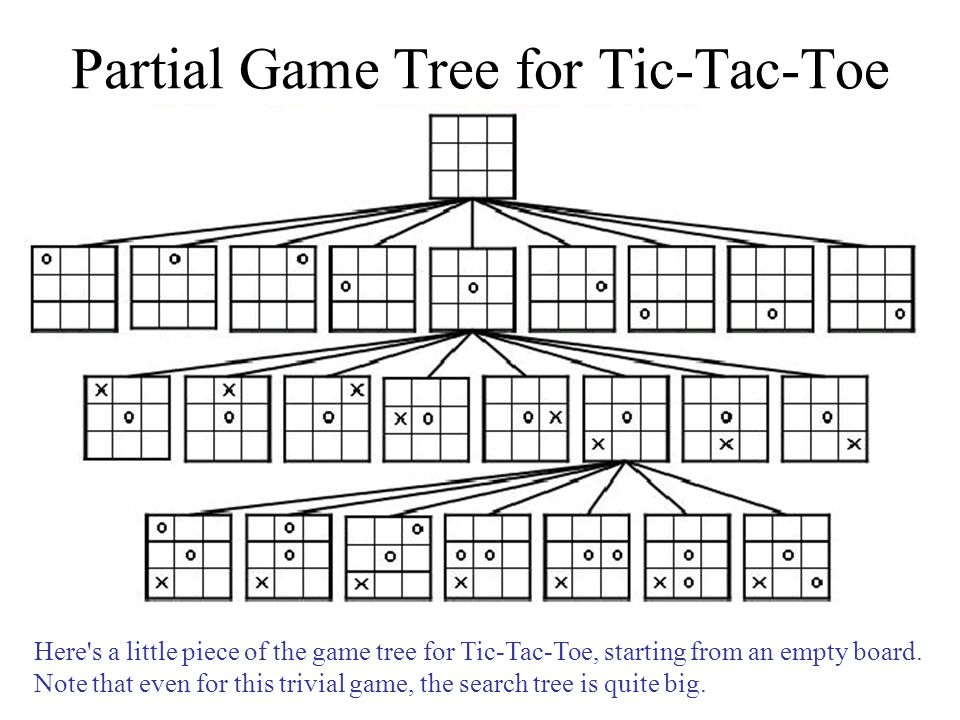 Partial Game Tree for Tic-Tac-Toe Here s a little piece of the game tree for Tic-Tac-Toe, starting from an empty board.