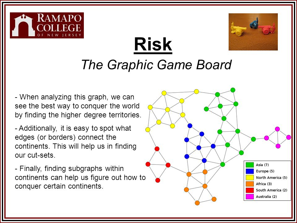 Risk The Graphic Game Board - When analyzing this graph, we can see the best way to conquer the world by finding the higher degree territories.
