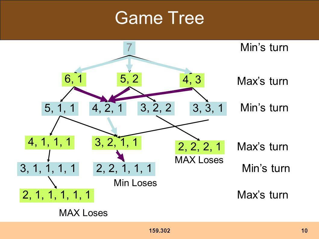159.30210 Game Tree 7 6, 15, 2 4, 3 3, 2, 2 3, 3, 1 Min's turn 5, 1, 14, 2, 1 Max's turn 4, 1, 1, 1 3, 2, 1, 1 Max's turn Min's turn Max's turn 3, 1, 1, 1, 1 2, 1, 1, 1, 1, 1 MAX Loses Min's turn 2, 2, 2, 1 MAX Loses 2, 2, 1, 1, 1 Min Loses
