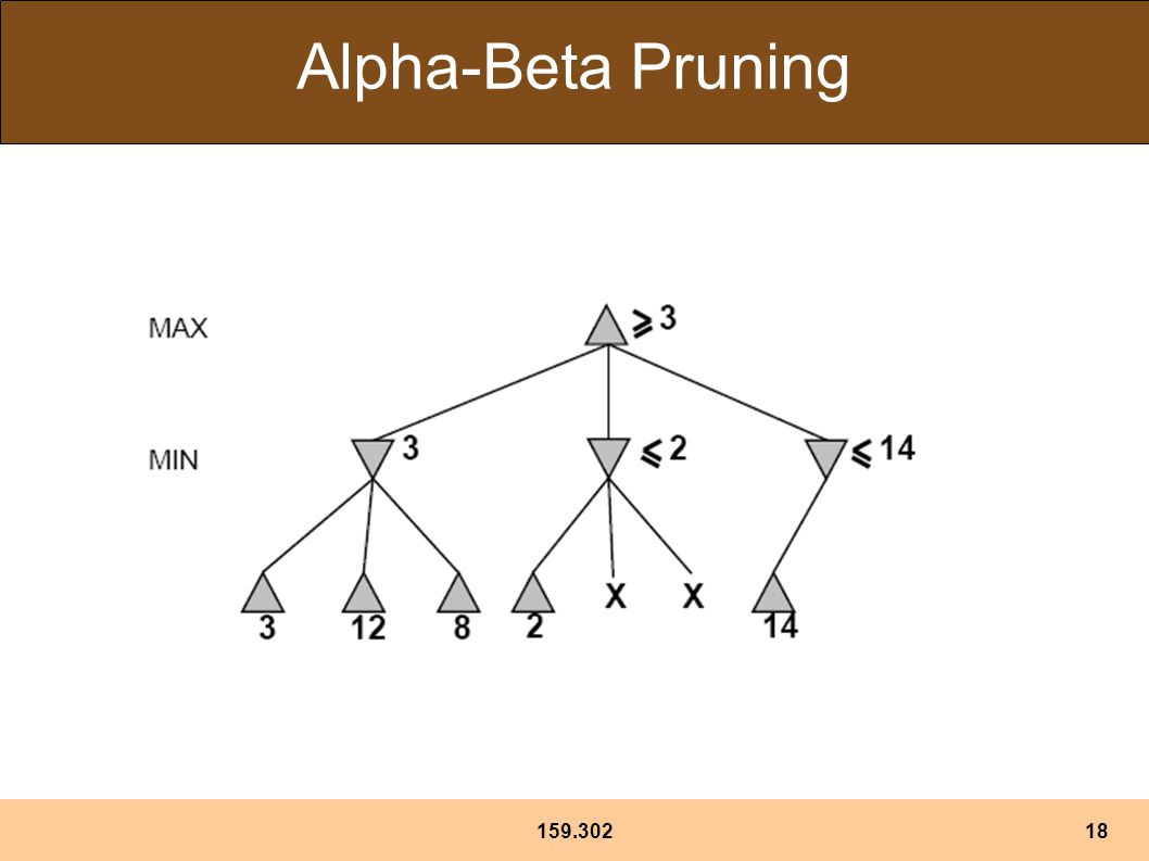159.30218 Alpha-Beta Pruning