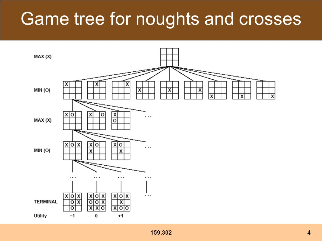 159.3024 Game tree for noughts and crosses