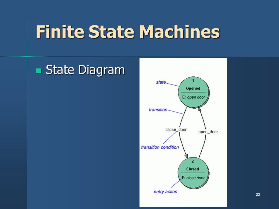33 Finite State Machines State Diagram State Diagram