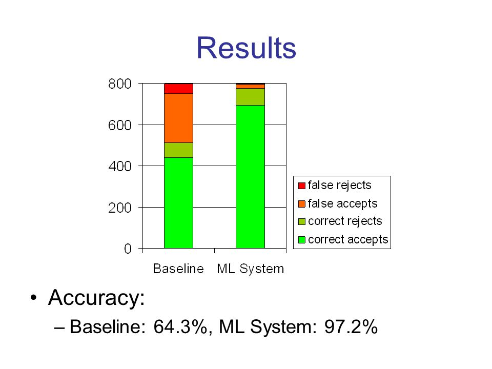 Results Accuracy: –Baseline: 64.3%, ML System: 97.2%