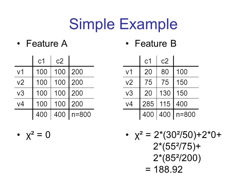 Simple Example c1c2 v1100 200 v2100 200 v3100 200 v4100 200 400 n=800 Feature BFeature A χ² = 0 c1c2 v12080100 v275 150 v320130150 v4285115400 n=800 χ² = 2*(30²/50)+2*0+ 2*(55²/75)+ 2*(85²/200) = 188.92