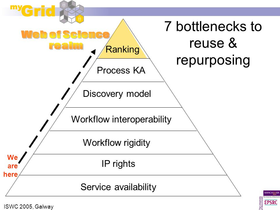 ISWC 2005, Galway 7 bottlenecks to reuse & repurposing Service availability Workflow interoperability Workflow rigidity Discovery model Process KA IP rights Ranking We are here