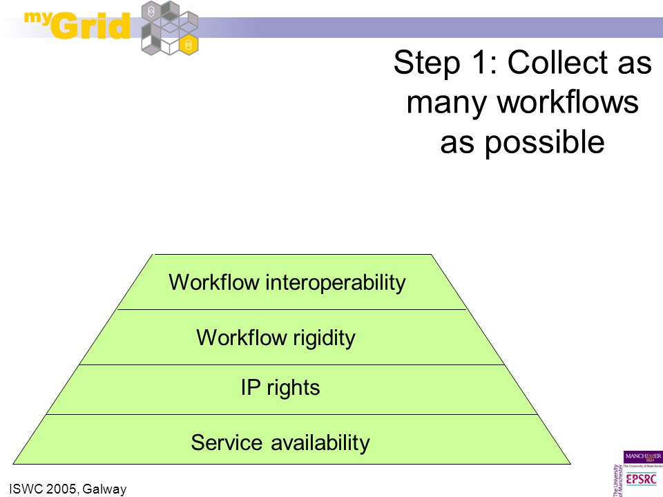 ISWC 2005, Galway Step 1: Collect as many workflows as possible Ranking Service availability Workflow interoperability Workflow rigidity Discovery mod