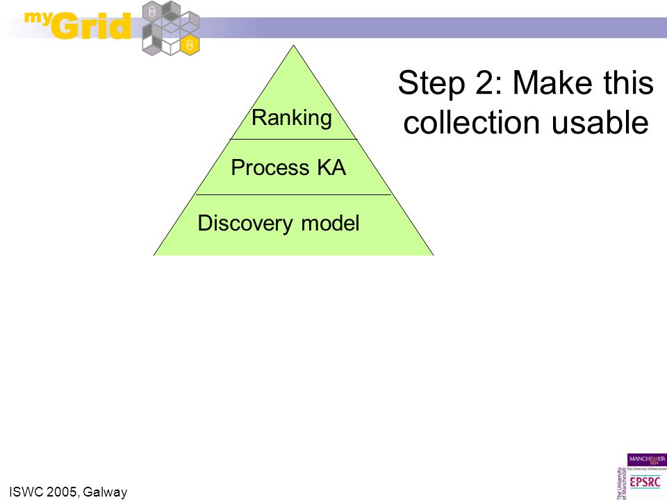 ISWC 2005, Galway Ranking Service availability Workflow interoperability Workflow rigidity Discovery model Process KA IP rights Step 2: Make this collection usable