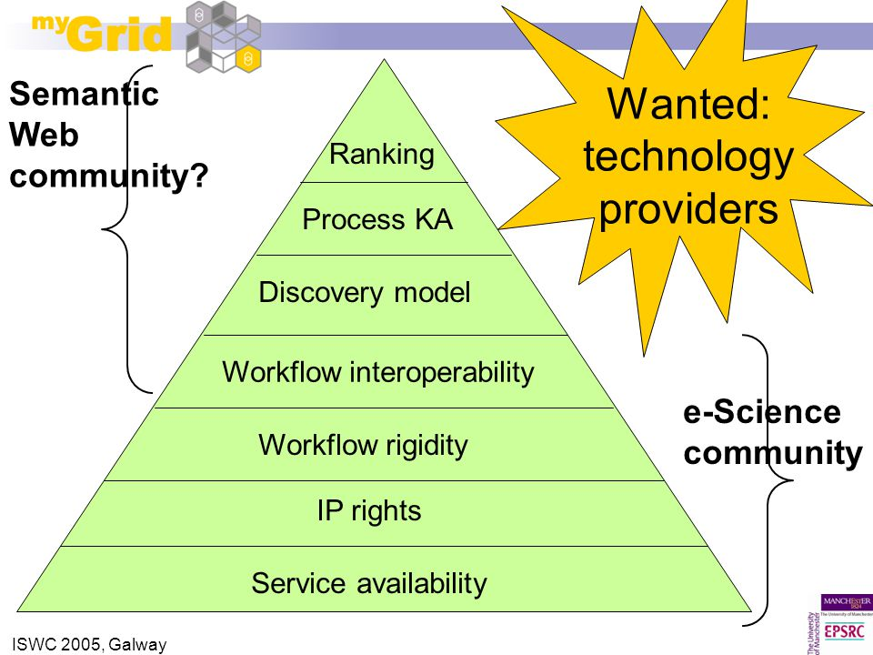 ISWC 2005, Galway Ranking Service availability Workflow interoperability Workflow rigidity Discovery model Process KA IP rights e-Science community Semantic Web community.