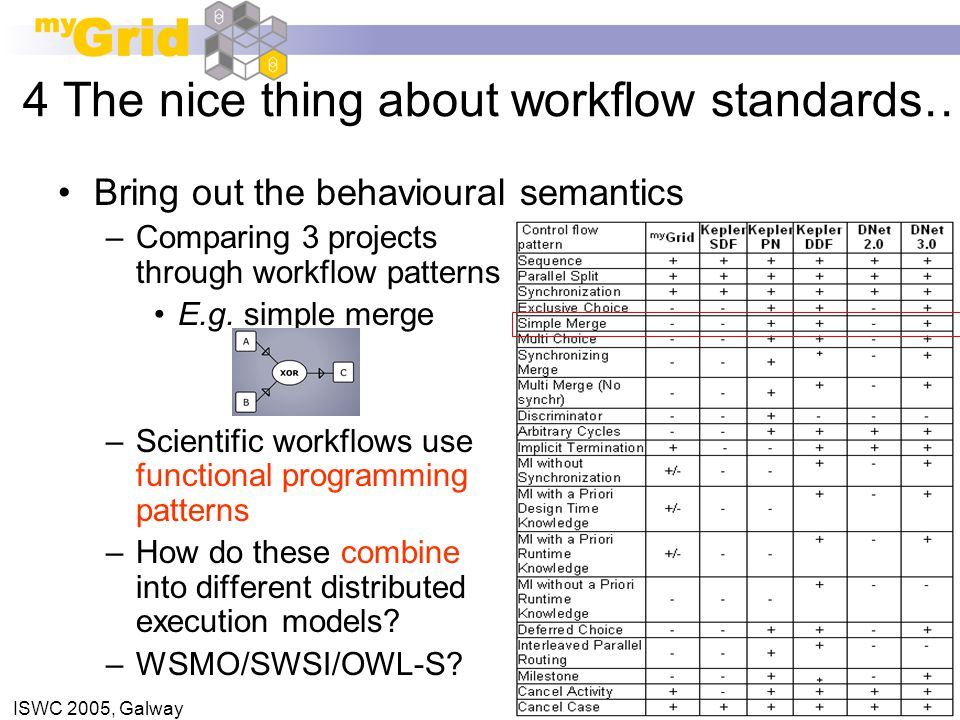 ISWC 2005, Galway Bring out the behavioural semantics –Comparing 3 projects through workflow patterns E.g. simple merge –Scientific workflows use func