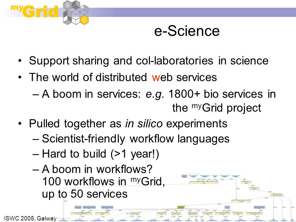 ISWC 2005, Galway e-Science Support sharing and col-laboratories in science The world of distributed web services –A boom in services: e.g.