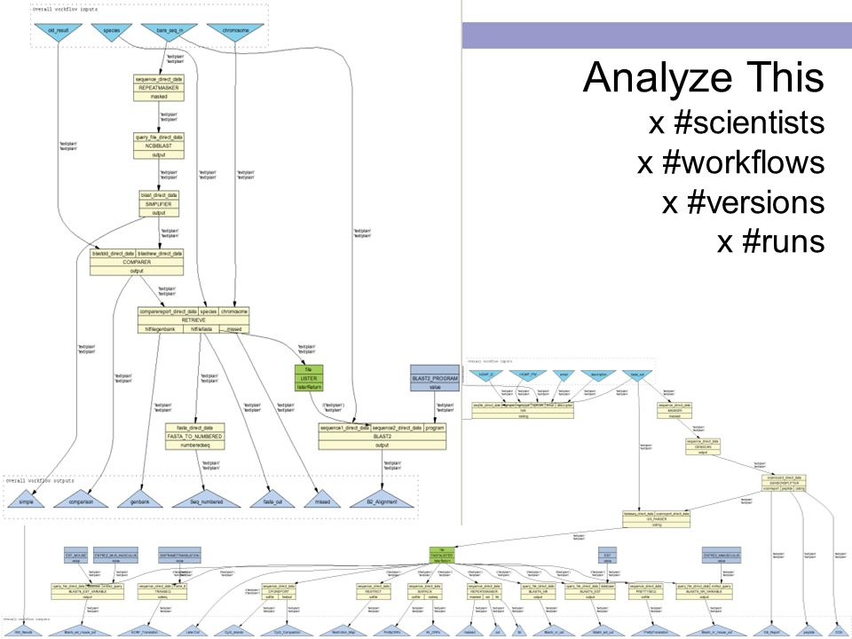 ISWC 2005, Galway Analyze This x #scientists x #workflows x #versions x #runs