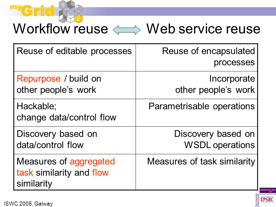 ISWC 2005, Galway Workflow reuse Web service reuse Reuse of editable processesReuse of encapsulated processes Repurpose / build on other people's work Incorporate other people's work Hackable; change data/control flow Parametrisable operations Discovery based on data/control flow Discovery based on WSDL operations Measures of aggregated task similarity and flow similarity Measures of task similarity