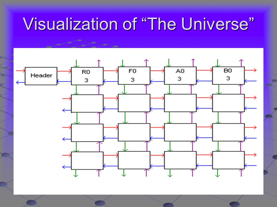 Visualization of The Universe