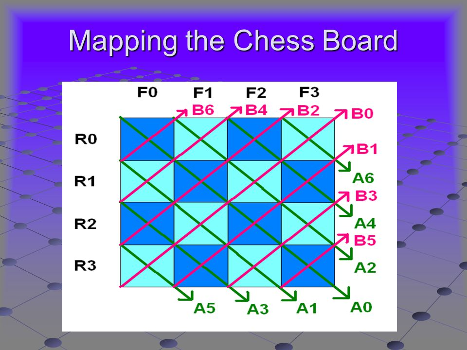 Mapping the Chess Board