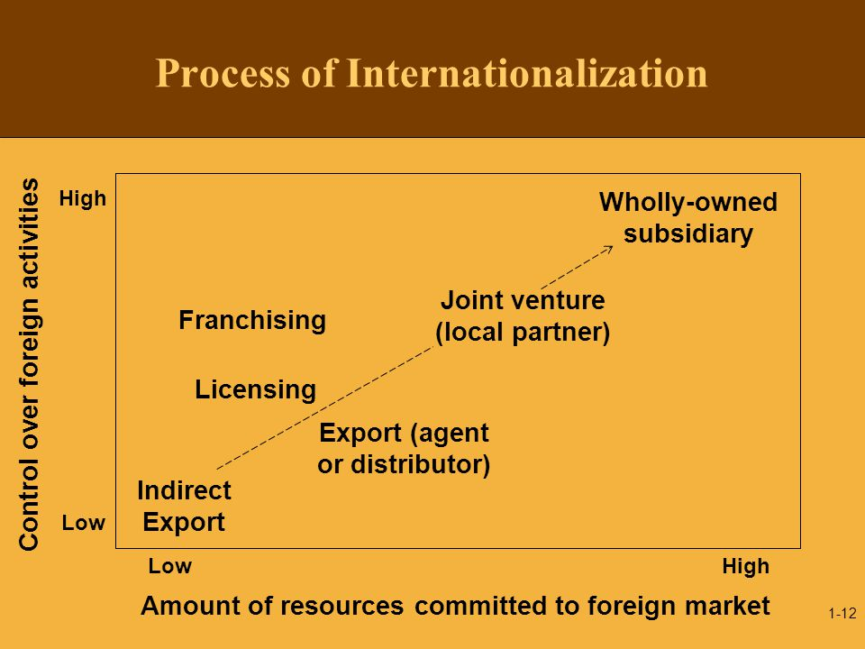 1-12 Process of Internationalization Export (agent or distributor) Wholly-owned subsidiary Franchising Licensing Indirect Export High Low Amount of re