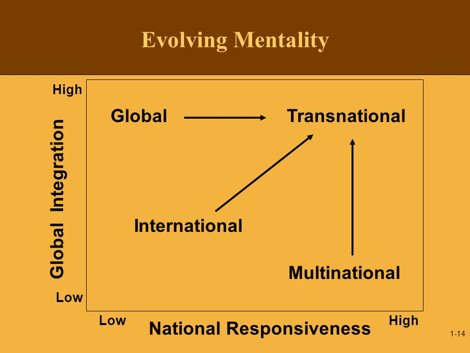 1-14 Evolving Mentality High Global Integration Low National Responsiveness High Global International Multinational Transnational