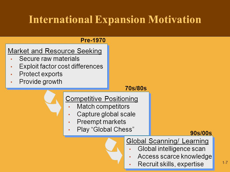 1-7 International Expansion Motivation Market and Resource Seeking Secure raw materials Exploit factor cost differences Protect exports Provide growth