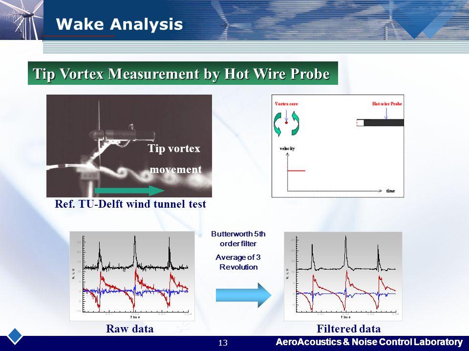 AeroAcoustics & Noise Control Laboratory 13 Wake Analysis Tip vortex movement Tip Vortex Measurement by Hot Wire Probe Butterworth 5th order filter Av