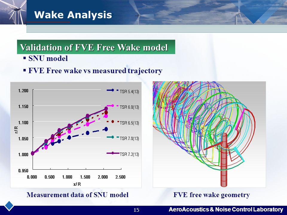 AeroAcoustics & Noise Control Laboratory 15 Wake Analysis  SNU model  FVE Free wake vs measured trajectory Validation of FVE Free Wake model Measure