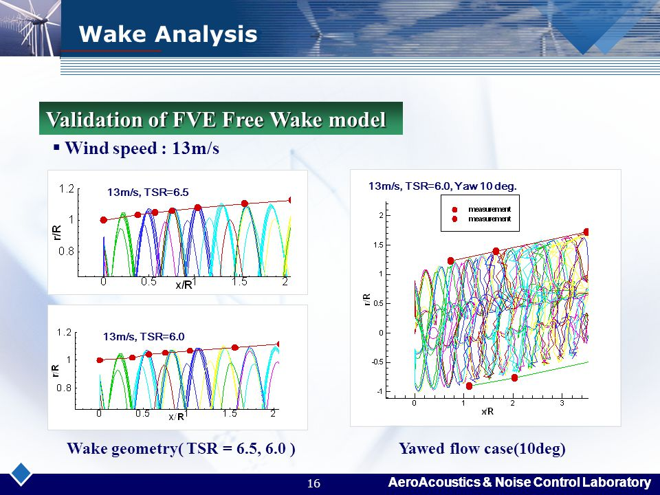 AeroAcoustics & Noise Control Laboratory 16 13m/s, TSR=6.0 13m/s, TSR=6.5 Wake Analysis  Wind speed : 13m/s Validation of FVE Free Wake model 13m/s,