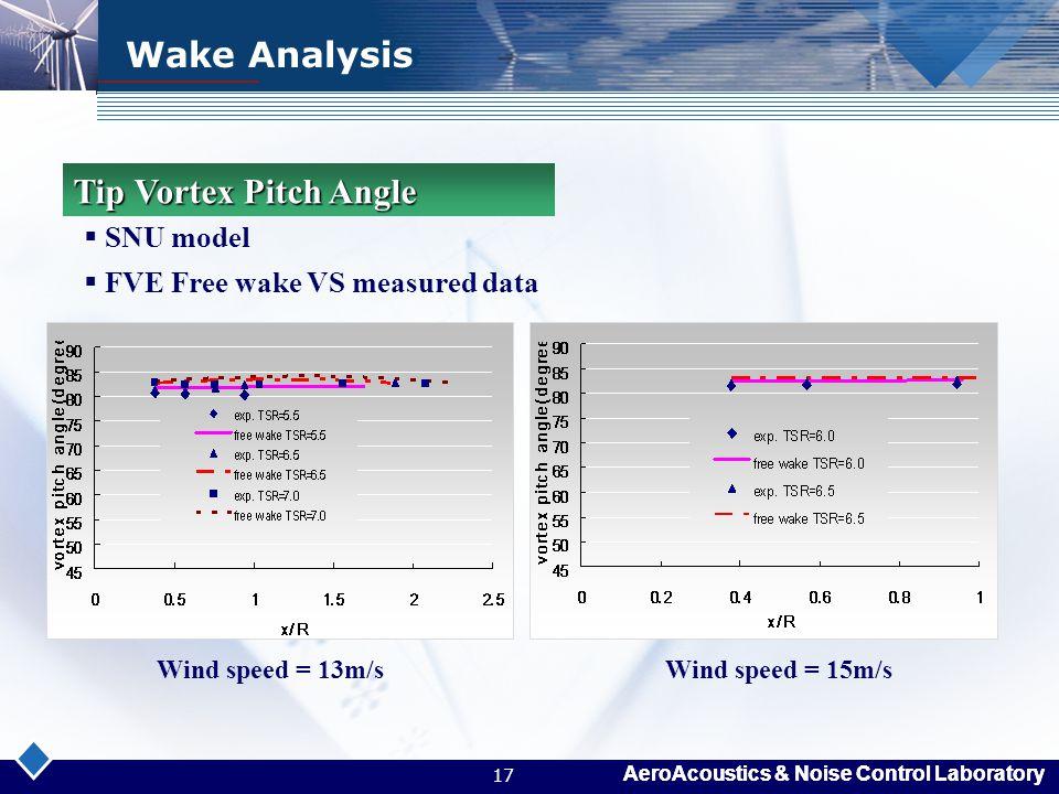 AeroAcoustics & Noise Control Laboratory 17 Wake Analysis Wind speed = 13m/sWind speed = 15m/s  SNU model  FVE Free wake VS measured data Tip Vortex