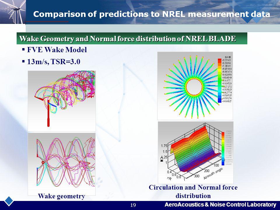 AeroAcoustics & Noise Control Laboratory 19 Comparison of predictions to NREL measurement data  FVE Wake Model  13m/s, TSR=3.0 Wake Geometry and Nor