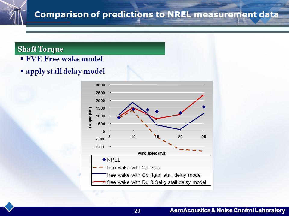 AeroAcoustics & Noise Control Laboratory 20 Comparison of predictions to NREL measurement data  FVE Free wake model  apply stall delay model Shaft T