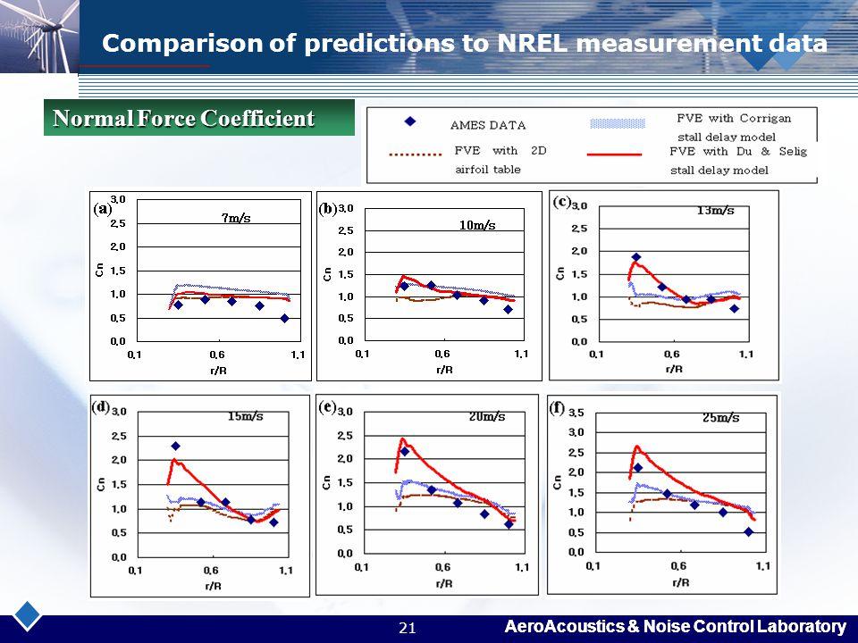 AeroAcoustics & Noise Control Laboratory 21 Comparison of predictions to NREL measurement data Normal Force Coefficient