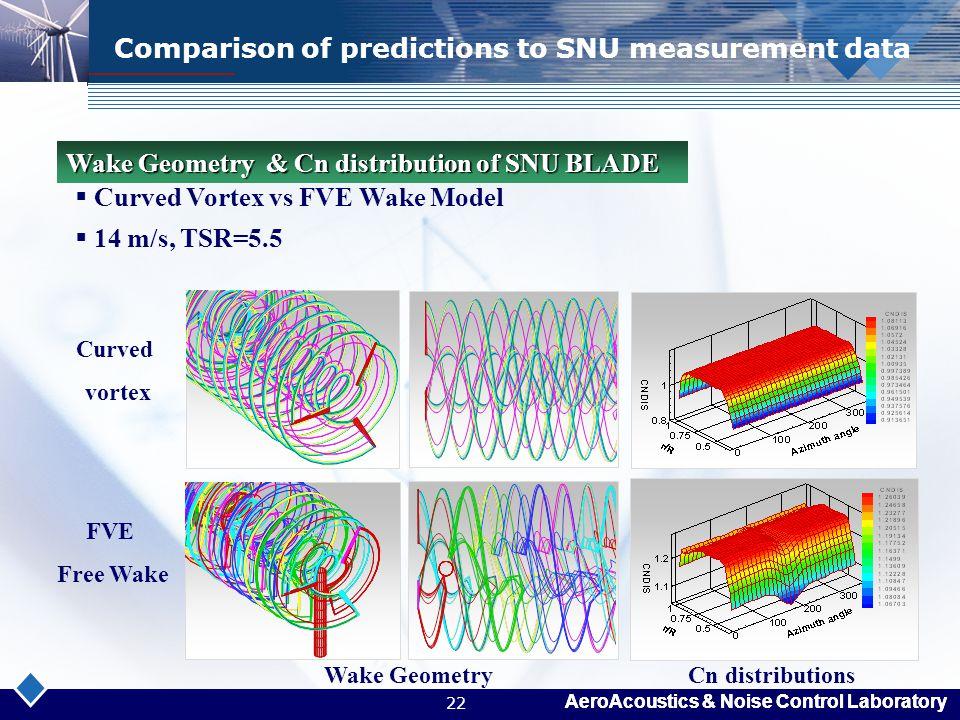 AeroAcoustics & Noise Control Laboratory 22 Comparison of predictions to SNU measurement data  Curved Vortex vs FVE Wake Model  14 m/s, TSR=5.5 Wake