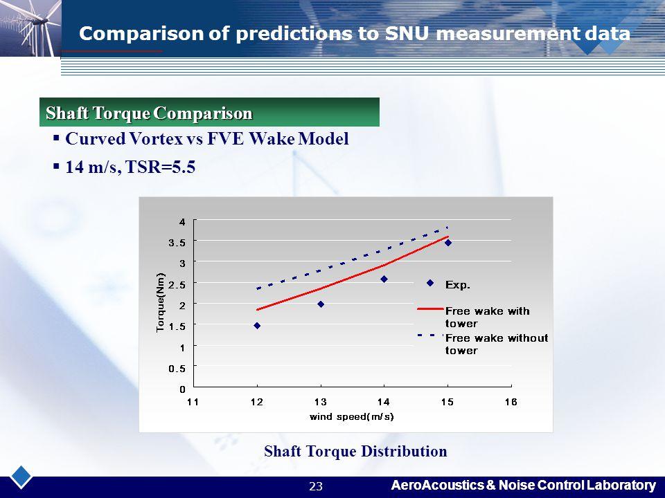 AeroAcoustics & Noise Control Laboratory 23 Comparison of predictions to SNU measurement data  Curved Vortex vs FVE Wake Model  14 m/s, TSR=5.5 Shaf