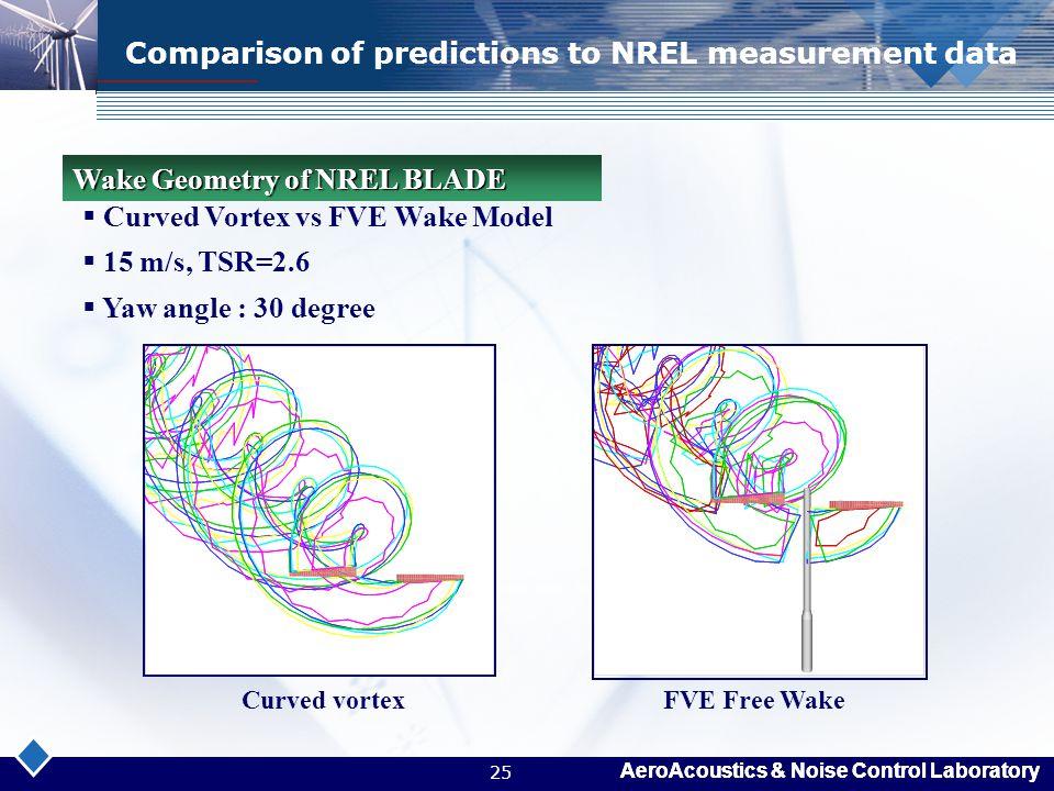 AeroAcoustics & Noise Control Laboratory 25 Comparison of predictions to NREL measurement data  Curved Vortex vs FVE Wake Model  15 m/s, TSR=2.6  Y