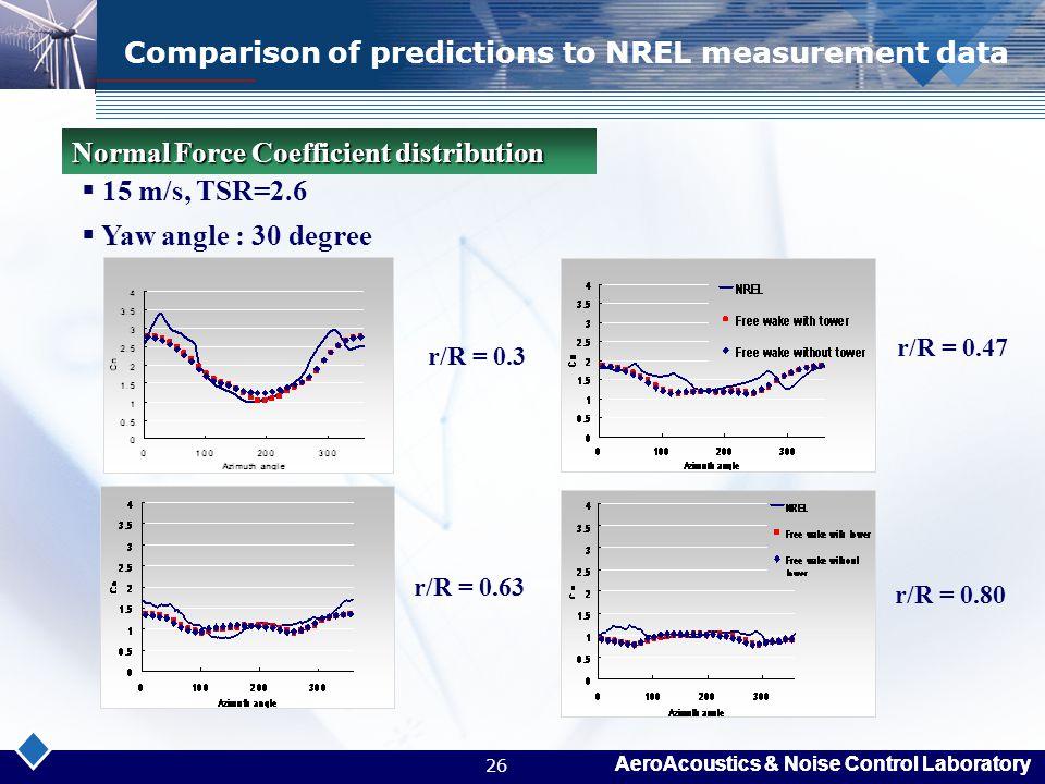 AeroAcoustics & Noise Control Laboratory 26 Comparison of predictions to NREL measurement data r/R = 0.3 r/R = 0.47  15 m/s, TSR=2.6  Yaw angle : 30