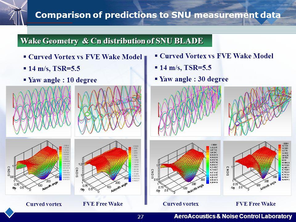 AeroAcoustics & Noise Control Laboratory 27 Comparison of predictions to SNU measurement data  Curved Vortex vs FVE Wake Model  14 m/s, TSR=5.5  Ya