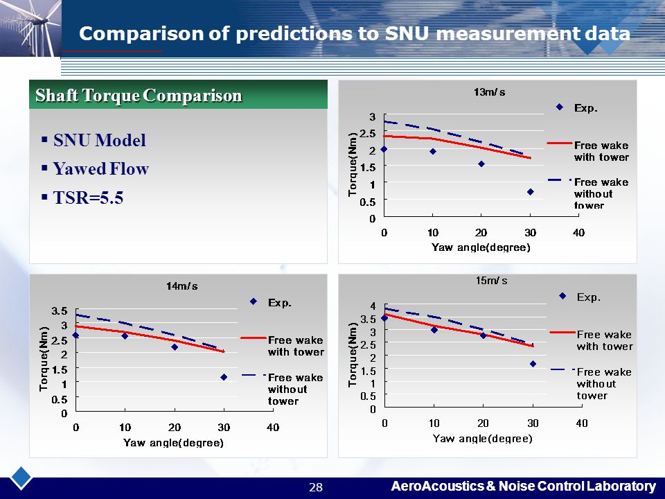 AeroAcoustics & Noise Control Laboratory 28 Comparison of predictions to SNU measurement data  SNU Model  Yawed Flow  TSR=5.5 Shaft Torque Comparis