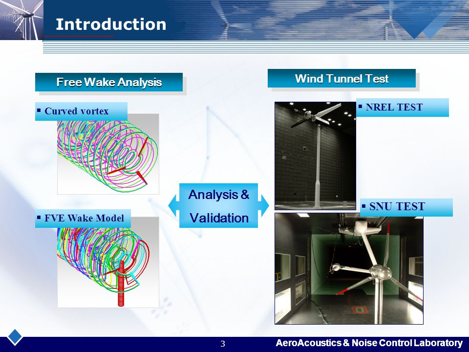 AeroAcoustics & Noise Control Laboratory 3 Introduction Free Wake Analysis Wind Tunnel Test Analysis & Validation  FVE Wake Model  Curved vortex  N