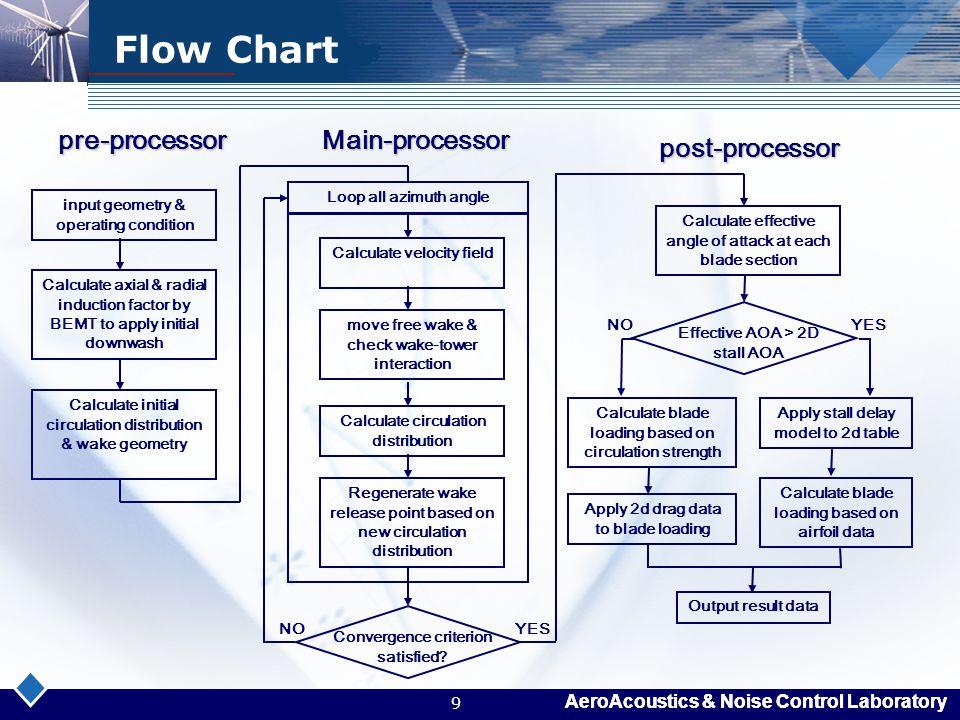 AeroAcoustics & Noise Control Laboratory 9 Flow Chart pre-processor pre-processorMain-processor post-processor post-processor input geometry & operati