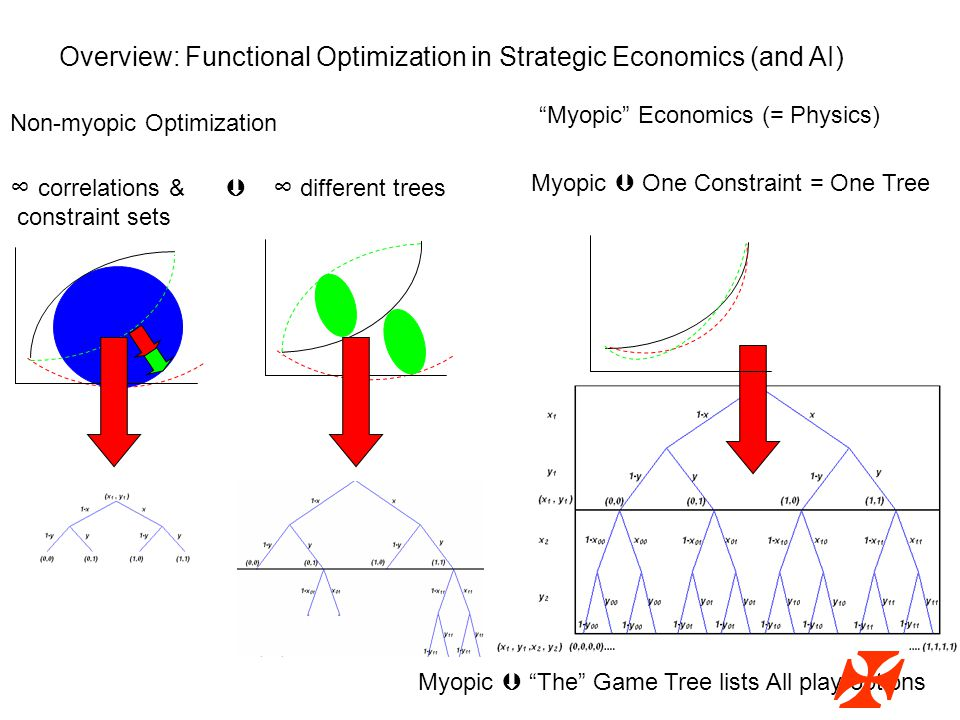 ∞ correlations &  ∞ different trees constraint sets Non-myopic Optimization Overview: Functional Optimization in Strategic Economics (and AI) Myopic