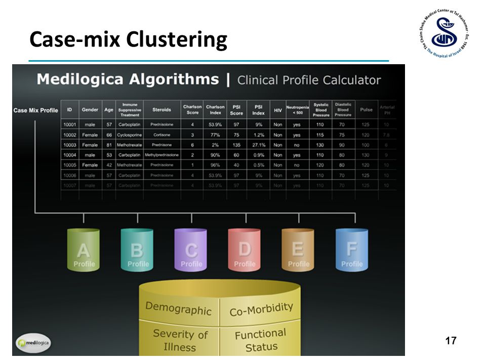 Case-mix Clustering 17